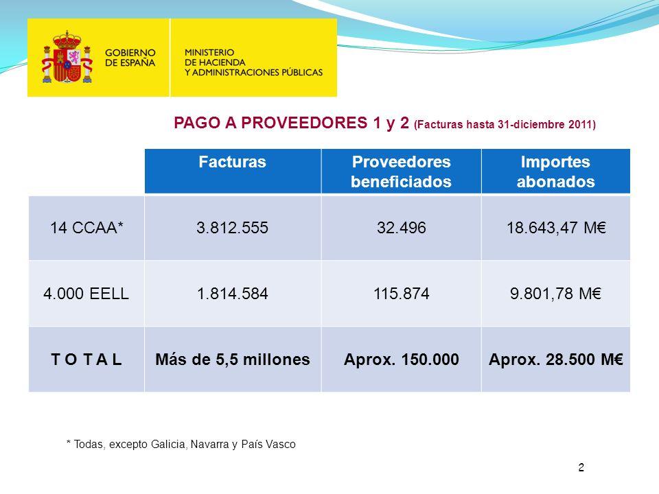 PAGO A PROVEEDORES 1 y 2 (Facturas hasta 31-diciembre 2011) FacturasProveedores beneficiados Importes abonados 14 CCAA*3.812.55532.49618.643,47 M 4.000 EELL1.814.584115.8749.801,78 M T O T A LMás de 5,5 millonesAprox.