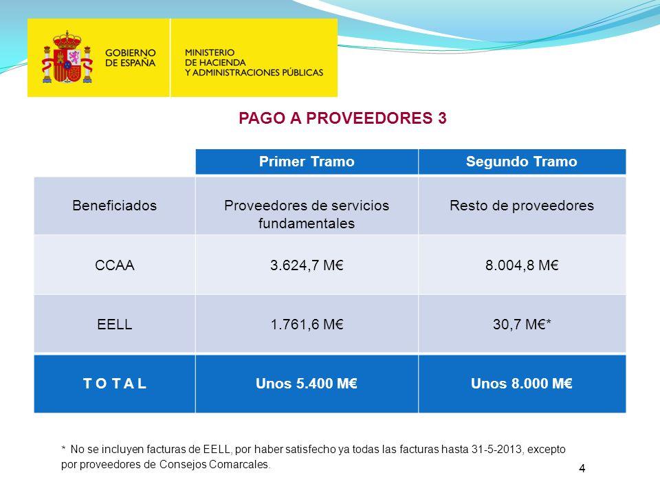 PAGO A PROVEEDORES 3 Primer TramoSegundo Tramo BeneficiadosProveedores de servicios fundamentales Resto de proveedores CCAA3.624,7 M8.004,8 M EELL1.761,6 M30,7 M* T O T A LUnos 5.400 MUnos 8.000 M 4 * No se incluyen facturas de EELL, por haber satisfecho ya todas las facturas hasta 31-5-2013, excepto por proveedores de Consejos Comarcales.