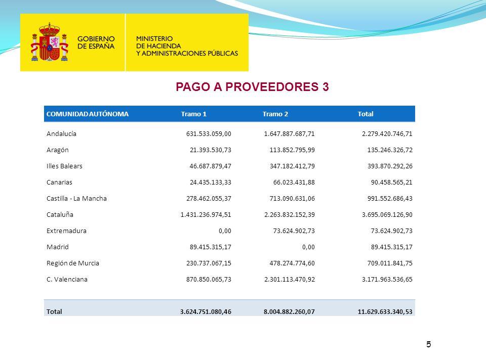 PAGO A PROVEEDORES 3 5 COMUNIDAD AUTÓNOMATramo 1Tramo 2Total Andalucía631.533.059,001.647.887.687,712.279.420.746,71 Aragón21.393.530,73113.852.795,99135.246.326,72 Illes Balears46.687.879,47347.182.412,79393.870.292,26 Canarias24.435.133,3366.023.431,8890.458.565,21 Castilla - La Mancha278.462.055,37713.090.631,06991.552.686,43 Cataluña1.431.236.974,512.263.832.152,393.695.069.126,90 Extremadura0,0073.624.902,73 Madrid89.415.315,170,0089.415.315,17 Región de Murcia230.737.067,15478.274.774,60709.011.841,75 C.