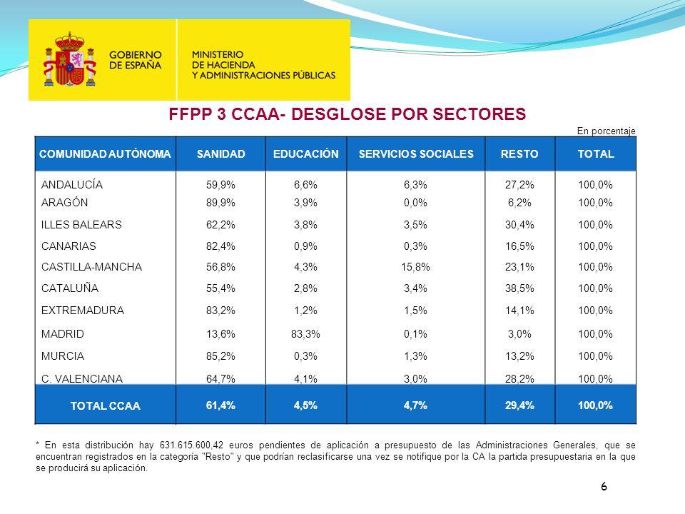 FFPP 3 CCAA- DESGLOSE POR SECTORES 6 En porcentaje COMUNIDAD AUTÓNOMASANIDADEDUCACIÓNSERVICIOS SOCIALESRESTOTOTAL ANDALUCÍA59,9%6,6%6,3%27,2%100,0% ARAGÓN89,9%3,9%0,0%6,2%100,0% ILLES BALEARS62,2%3,8%3,5%30,4%100,0% CANARIAS82,4%0,9%0,3%16,5%100,0% CASTILLA-MANCHA56,8%4,3%15,8%23,1%100,0% CATALUÑA55,4%2,8%3,4%38,5%100,0% EXTREMADURA83,2%1,2%1,5%14,1%100,0% MADRID13,6%83,3%0,1%3,0%100,0% MURCIA85,2%0,3%1,3%13,2%100,0% C.