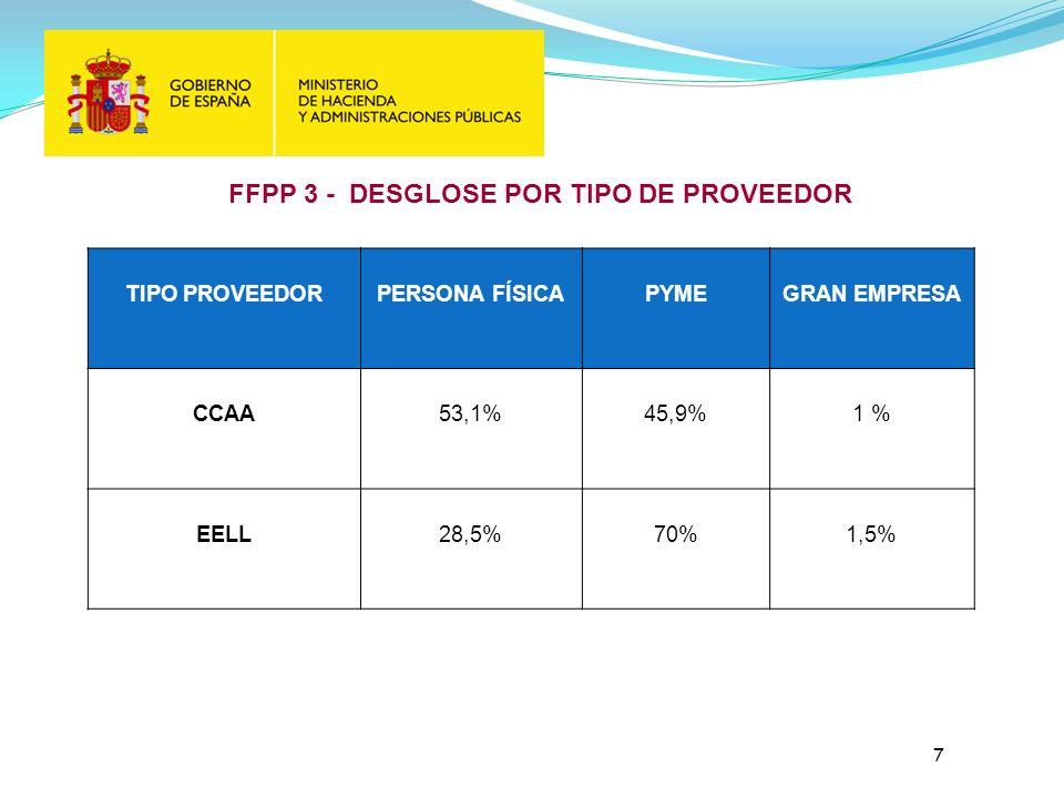 FFPP 3 - DESGLOSE POR TIPO DE PROVEEDOR 7 TIPO PROVEEDORPERSONA FÍSICAPYMEGRAN EMPRESA CCAA53,1%45,9%1 % EELL28,5%70%1,5%