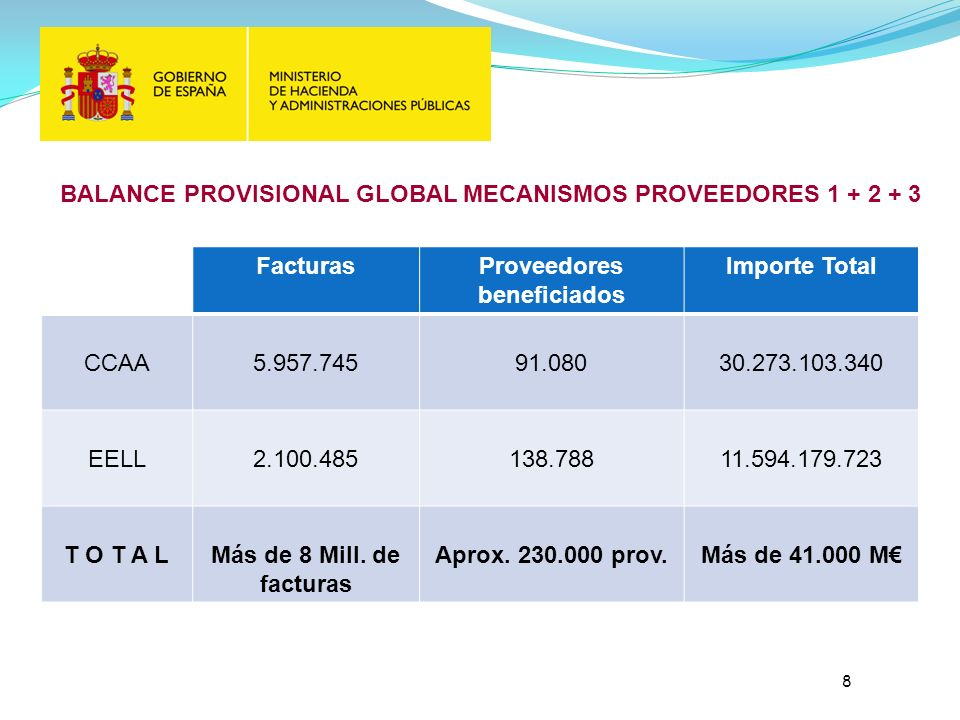 BALANCE PROVISIONAL GLOBAL MECANISMOS PROVEEDORES 1 + 2 + 3 FacturasProveedores beneficiados Importe Total CCAA5.957.74591.08030.273.103.340 EELL2.100.485138.78811.594.179.723 T O T A LMás de 8 Mill.
