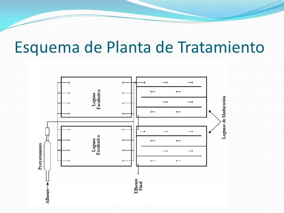 Esquema de Planta de Tratamiento