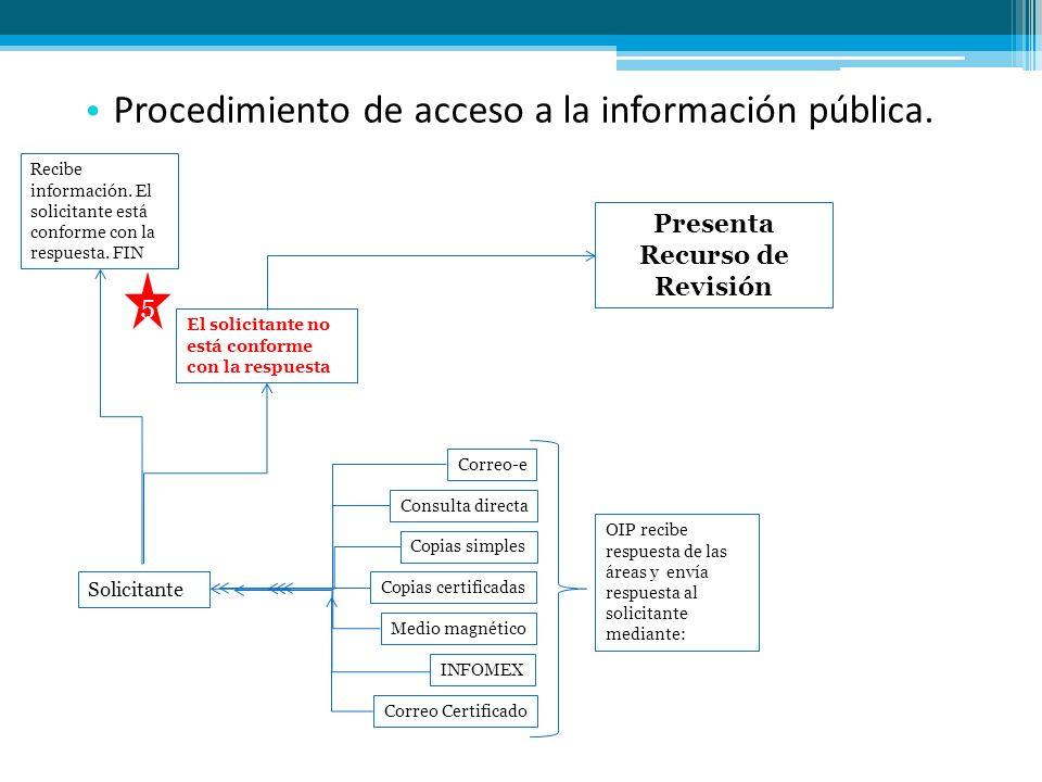 Procedimiento de acceso a la información pública. OIP recibe respuesta de las áreas y envía respuesta al solicitante mediante: Correo-e Consulta direc