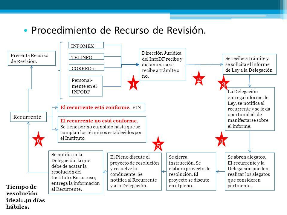 Procedimiento de Recurso de Revisión. Dirección Jurídica del InfoDF recibe y dictamina si se recibe a trámite o no. Recurrente INFOMEX TELINFO CORREO-
