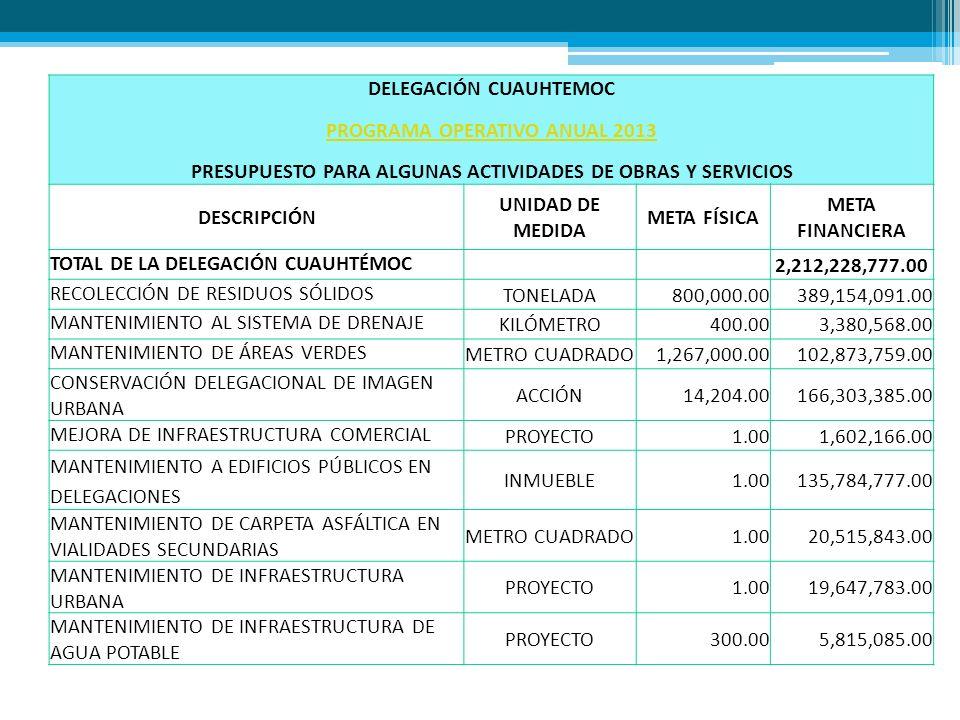 DELEGACIÓN CUAUHTEMOC PROGRAMA OPERATIVO ANUAL 2013 PRESUPUESTO PARA ALGUNAS ACTIVIDADES DE OBRAS Y SERVICIOS DESCRIPCIÓN UNIDAD DE MEDIDA META FÍSICA META FINANCIERA TOTAL DE LA DELEGACIÓN CUAUHTÉMOC 2,212,228,777.00 RECOLECCIÓN DE RESIDUOS SÓLIDOS TONELADA800,000.00389,154,091.00 MANTENIMIENTO AL SISTEMA DE DRENAJE KILÓMETRO400.003,380,568.00 MANTENIMIENTO DE ÁREAS VERDES METRO CUADRADO1,267,000.00102,873,759.00 CONSERVACIÓN DELEGACIONAL DE IMAGEN URBANA ACCIÓN14,204.00166,303,385.00 MEJORA DE INFRAESTRUCTURA COMERCIAL PROYECTO1.001,602,166.00 MANTENIMIENTO A EDIFICIOS PÚBLICOS EN DELEGACIONES INMUEBLE1.00135,784,777.00 MANTENIMIENTO DE CARPETA ASFÁLTICA EN VIALIDADES SECUNDARIAS METRO CUADRADO1.0020,515,843.00 MANTENIMIENTO DE INFRAESTRUCTURA URBANA PROYECTO1.0019,647,783.00 MANTENIMIENTO DE INFRAESTRUCTURA DE AGUA POTABLE PROYECTO300.005,815,085.00