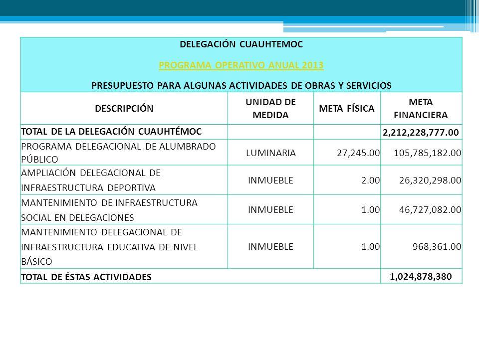 DELEGACIÓN CUAUHTEMOC PROGRAMA OPERATIVO ANUAL 2013 PRESUPUESTO PARA ALGUNAS ACTIVIDADES DE OBRAS Y SERVICIOS DESCRIPCIÓN UNIDAD DE MEDIDA META FÍSICA META FINANCIERA TOTAL DE LA DELEGACIÓN CUAUHTÉMOC 2,212,228,777.00 PROGRAMA DELEGACIONAL DE ALUMBRADO PÚBLICO LUMINARIA27,245.00105,785,182.00 AMPLIACIÓN DELEGACIONAL DE INFRAESTRUCTURA DEPORTIVA INMUEBLE2.0026,320,298.00 MANTENIMIENTO DE INFRAESTRUCTURA SOCIAL EN DELEGACIONES INMUEBLE1.0046,727,082.00 MANTENIMIENTO DELEGACIONAL DE INFRAESTRUCTURA EDUCATIVA DE NIVEL BÁSICO INMUEBLE1.00968,361.00 TOTAL DE ÉSTAS ACTIVIDADES 1,024,878,380