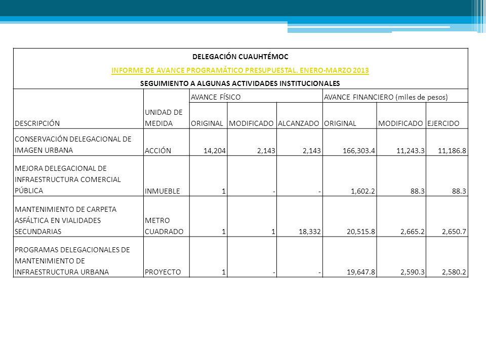 DELEGACIÓN CUAUHTÉMOC INFORME DE AVANCE PROGRAMÁTICO PRESUPUESTAL. ENERO-MARZO 2013 SEGUIMIENTO A ALGUNAS ACTIVIDADES INSTITUCIONALES DESCRIPCIÓN UNID