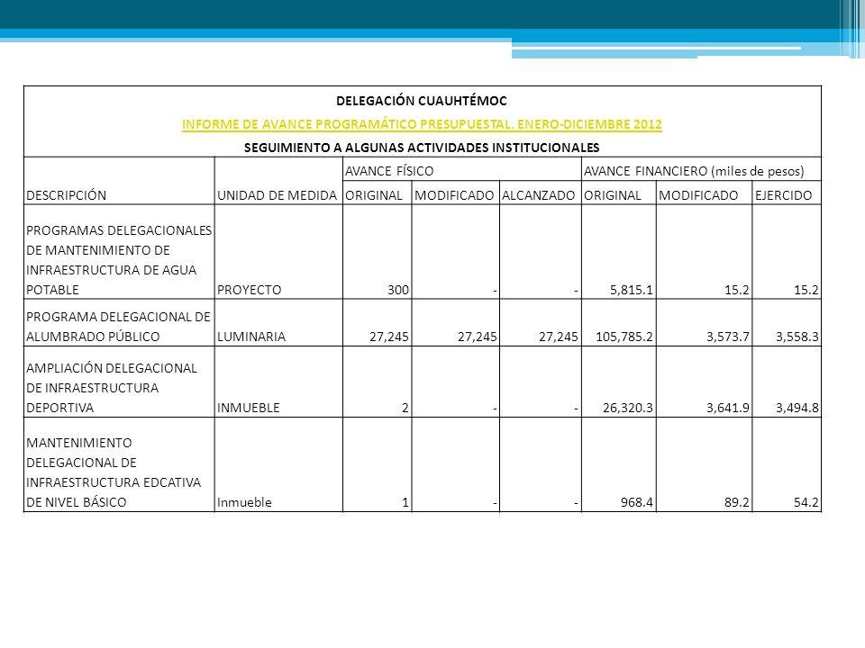 DELEGACIÓN CUAUHTÉMOC INFORME DE AVANCE PROGRAMÁTICO PRESUPUESTAL. ENERO-DICIEMBRE 2012 SEGUIMIENTO A ALGUNAS ACTIVIDADES INSTITUCIONALES DESCRIPCIÓNU
