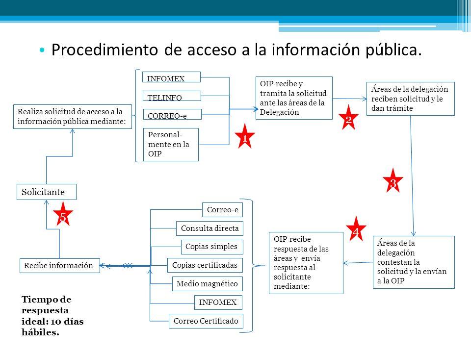 Procedimiento de acceso a la información pública. OIP recibe y tramita la solicitud ante las áreas de la Delegación Solicitante INFOMEX TELINFO CORREO