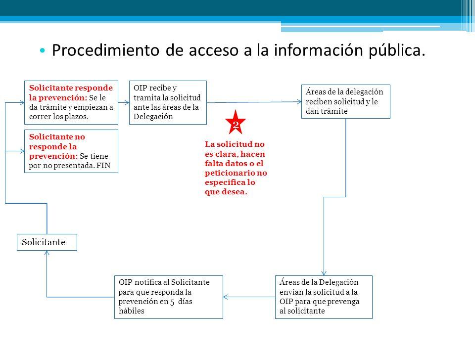 Procedimiento de acceso a la información pública. OIP recibe y tramita la solicitud ante las áreas de la Delegación Solicitante Áreas de la delegación