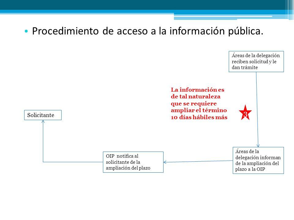 Procedimiento de acceso a la información pública. Áreas de la delegación reciben solicitud y le dan trámite Áreas de la delegación informan de la ampl