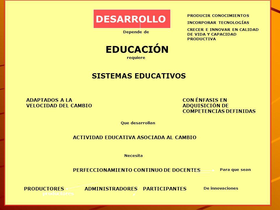 2 DESARROLLO PRODUCIR CONOCIMIENTOS INCORPORAR TECNOLOGÍAS CRECER E INNOVAR EN CALIDAD DE VIDA Y CAPACIDAD PRODUCTIVA EDUCACIÓN Depende de SISTEMAS EDUCATIVOS requiere ADAPTADOS A LA VELOCIDAD DEL CAMBIO CON ÉNFASIS EN ADQUISICIÓN DE COMPETENCIAS DEFINIDAS ACTIVIDAD EDUCATIVA ASOCIADA AL CAMBIO PERFECCIONAMIENTO CONTINUO DE DOCENTES Para que sean productores Que desarrollan Necesita PRODUCTORESADMINISTRADORESPARTICIPANTES De innovaciones