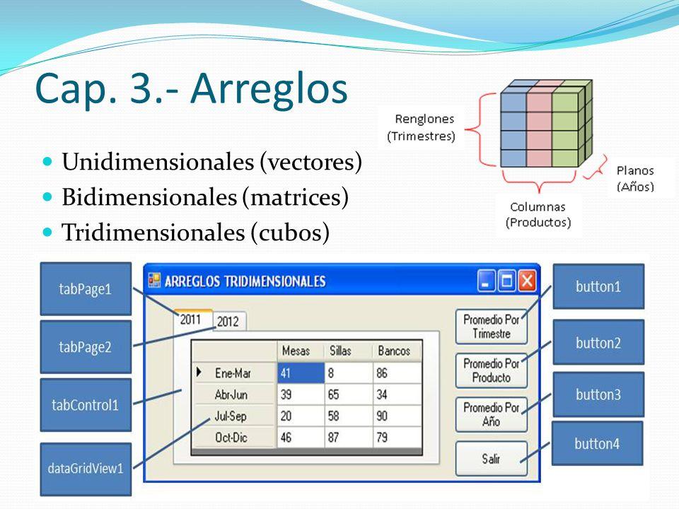 Cap. 3.- Arreglos Unidimensionales (vectores) Bidimensionales (matrices) Tridimensionales (cubos)