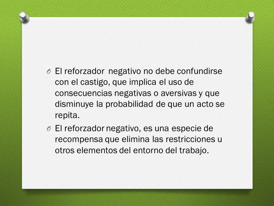 O El reforzador negativo no debe confundirse con el castigo, que implica el uso de consecuencias negativas o aversivas y que disminuye la probabilidad de que un acto se repita.