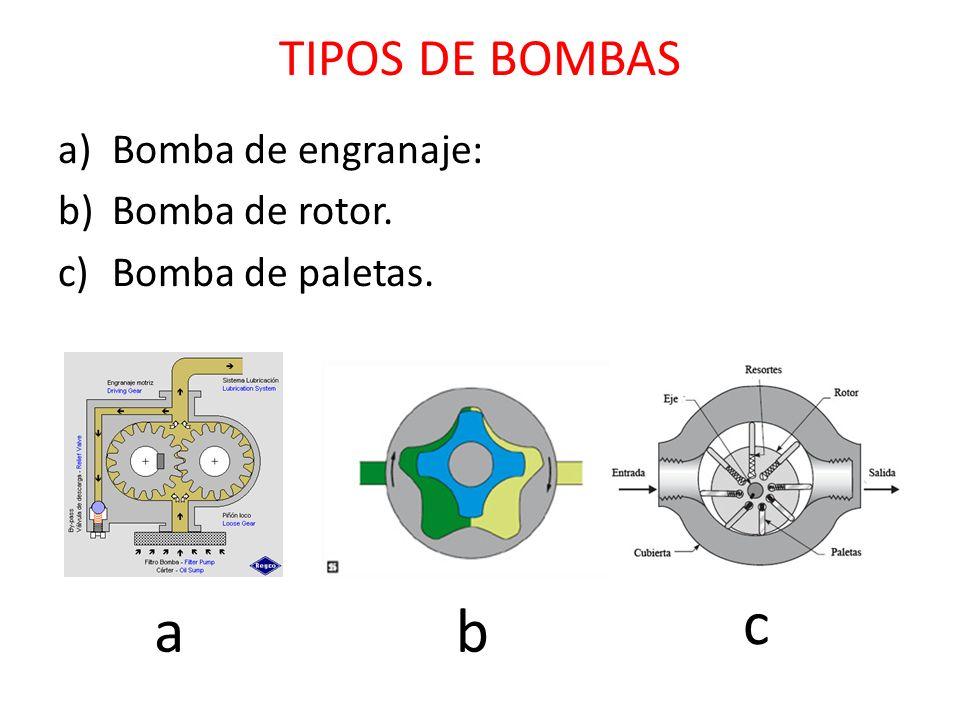 TIPOS DE BOMBAS a)Bomba de engranaje: b)Bomba de rotor. c)Bomba de paletas. ab c