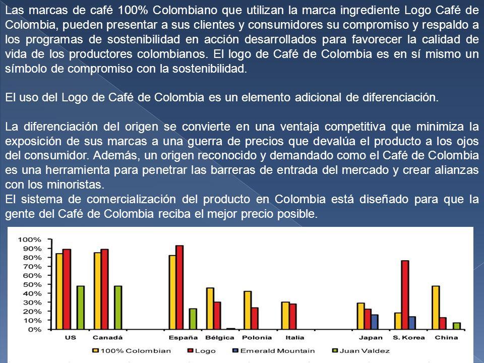 Las marcas de café 100% Colombiano que utilizan la marca ingrediente Logo Café de Colombia, pueden presentar a sus clientes y consumidores su compromiso y respaldo a los programas de sostenibilidad en acción desarrollados para favorecer la calidad de vida de los productores colombianos.