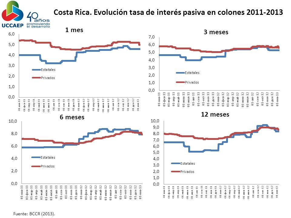Costa Rica. Evolución tasa de interés pasiva en colones 2011-2013 Fuente: BCCR (2013).