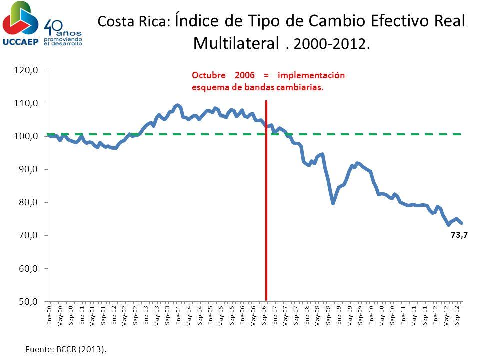 Costa Rica: Índice de Tipo de Cambio Efectivo Real Multilateral. 2000-2012. Fuente: BCCR (2013). Octubre 2006 = implementación esquema de bandas cambi