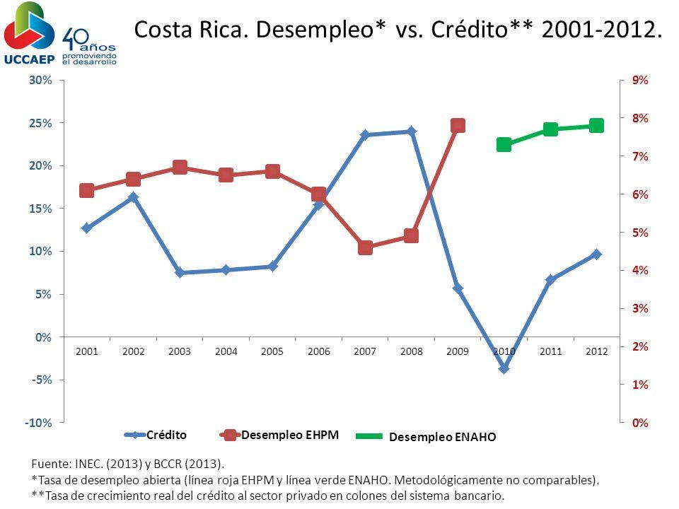 Fuente: INEC. (2013) y BCCR (2013). *Tasa de desempleo abierta (línea roja EHPM y línea verde ENAHO. Metodológicamente no comparables). **Tasa de crec