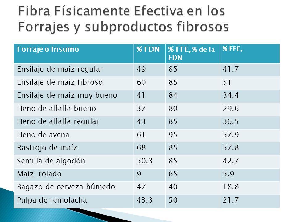 Forraje o Insumo% FDN% FFE, % de la FDN % FFE, Ensilaje de maíz regular498541.7 Ensilaje de maíz fibroso608551 Ensilaje de maíz muy bueno418434.4 Heno