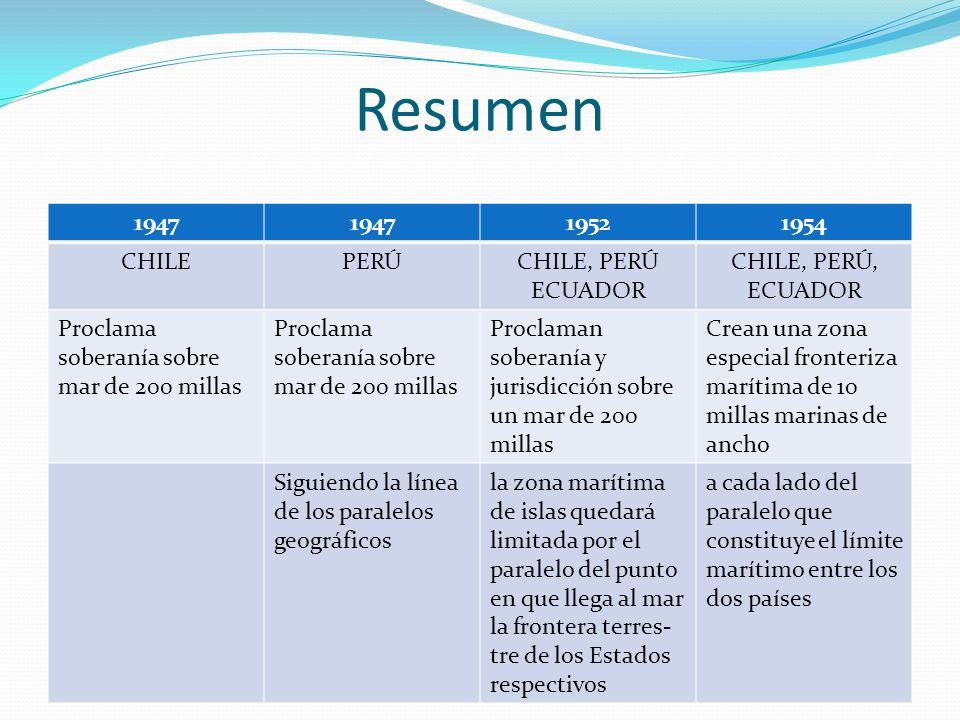 Resumen 1947 19521954 CHILEPERÚCHILE, PERÚ ECUADOR CHILE, PERÚ, ECUADOR Proclama soberanía sobre mar de 200 millas Proclaman soberanía y jurisdicción