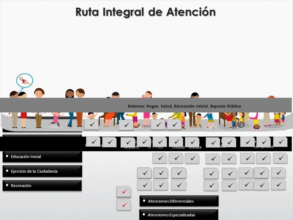 Ruta Integral de Atención Cuidado y crianza Salud, alimentación y nutrición Educación Inicial Ejercicio de la Ciudadanía Preconcepción Gestación al pa