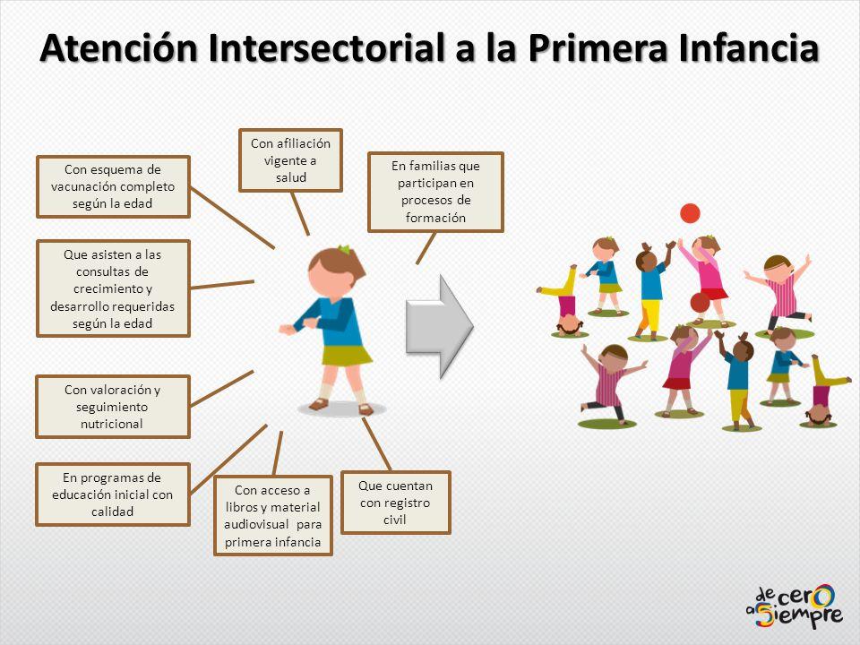 Atención Intersectorial a la Primera Infancia Con afiliación vigente a salud En familias que participan en procesos de formación Con esquema de vacuna