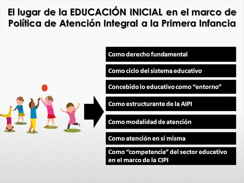 El lugar de la EDUCACIÓN INICIAL en el marco de Política de Atención Integral a la Primera Infancia Como derecho fundamental Como ciclo del sistema ed