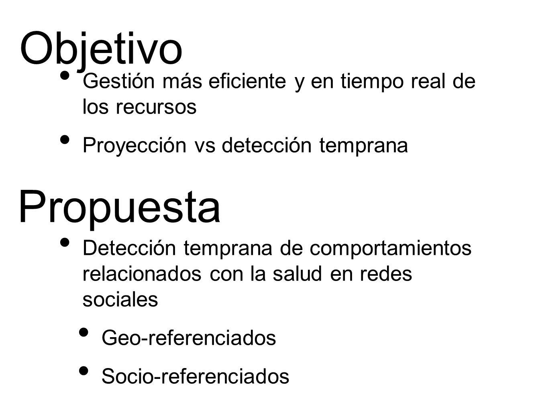 Objetivo Gestión más eficiente y en tiempo real de los recursos Proyección vs detección temprana Detección temprana de comportamientos relacionados con la salud en redes sociales Geo-referenciados Socio-referenciados Propuesta