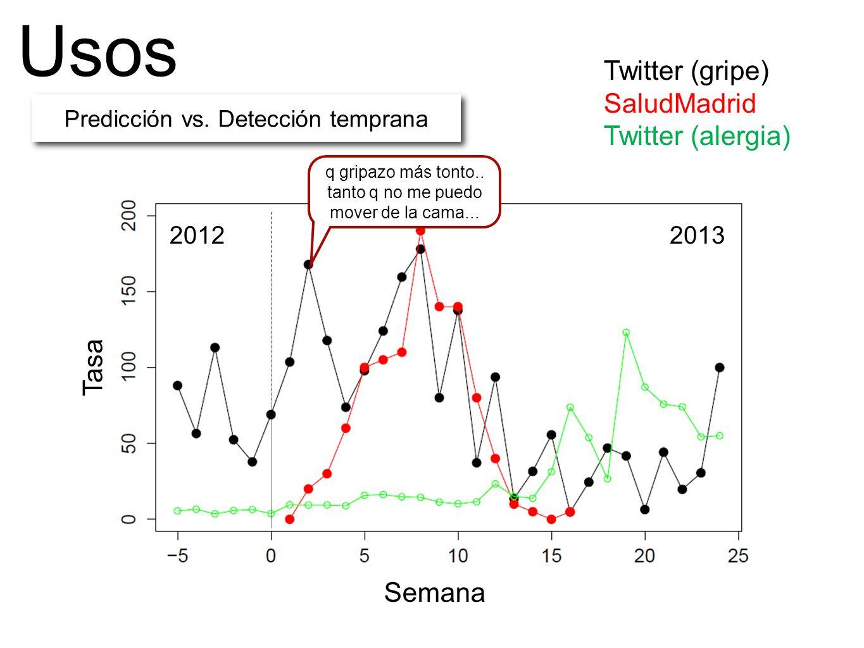 Usos Semana Tasa Predicción vs. Detección temprana q gripazo más tonto..