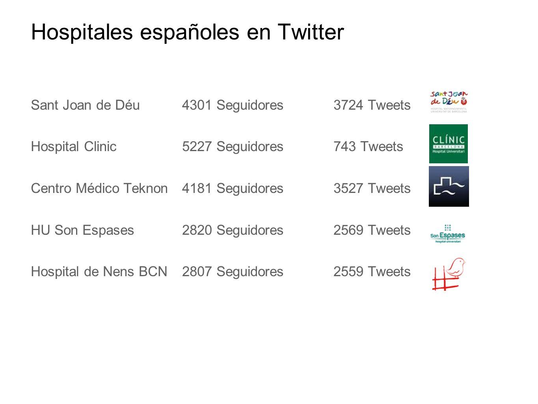 Hospitales españoles en Twitter Sant Joan de Déu4301 Seguidores 3724 Tweets Hospital Clinic5227 Seguidores743 Tweets Centro Médico Teknon4181 Seguidores3527 Tweets HU Son Espases2820 Seguidores2569 Tweets Hospital de Nens BCN2807 Seguidores2559 Tweets