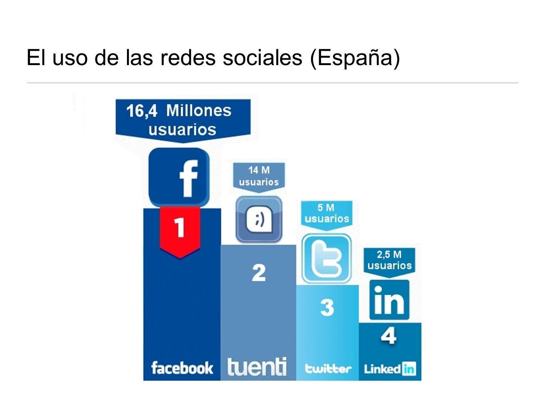 El uso de las redes sociales (España)