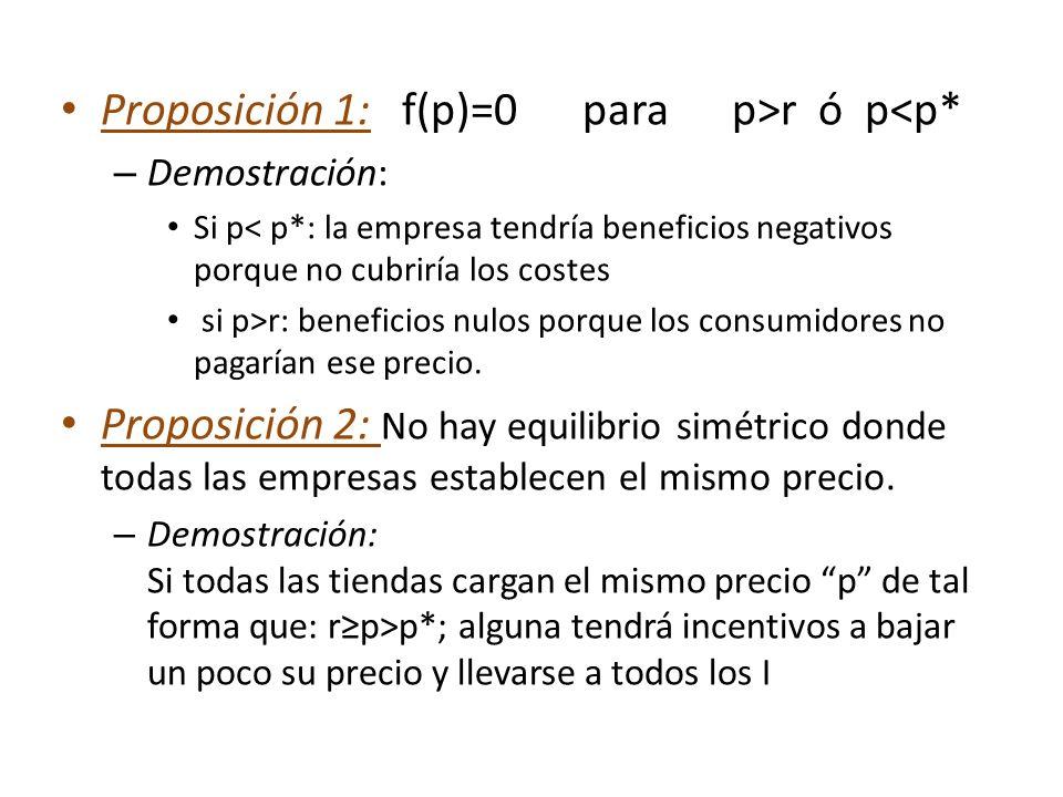 Proposición 1: f(p)=0 para p>r ó p<p* – Demostración: Si p< p*: la empresa tendría beneficios negativos porque no cubriría los costes si p>r: benefici