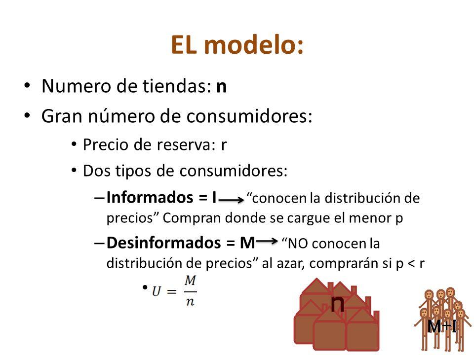 EL modelo: Numero de tiendas: n Gran número de consumidores: Precio de reserva: r Dos tipos de consumidores: – Informados = I conocen la distribución