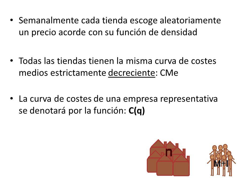 Conclusión: – ¿Qué podemos intuir de la forma U, de la función de densidad.