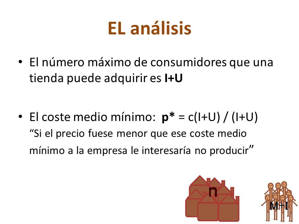 EL análisis El número máximo de consumidores que una tienda puede adquirir es I+U El coste medio mínimo: p* = c(I+U) / (I+U) Si el precio fuese menor