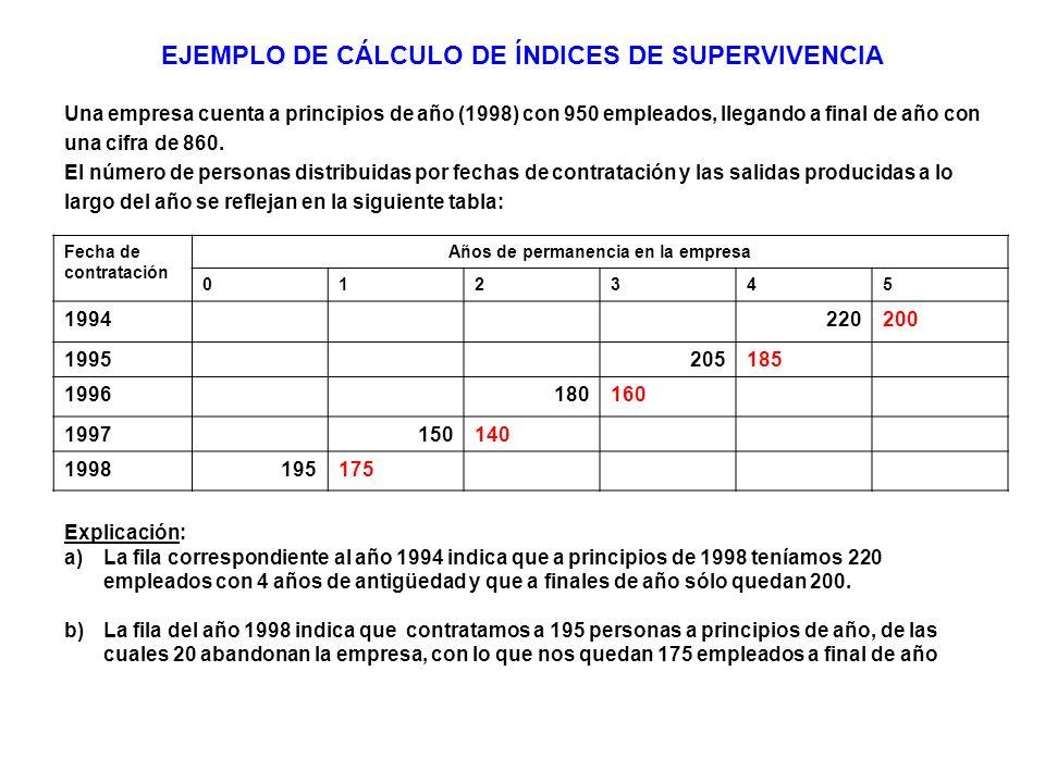 EJEMPLO DE CÁLCULO DE ÍNDICES DE SUPERVIVENCIA Una empresa cuenta a principios de año (1998) con 950 empleados, llegando a final de año con una cifra de 860.