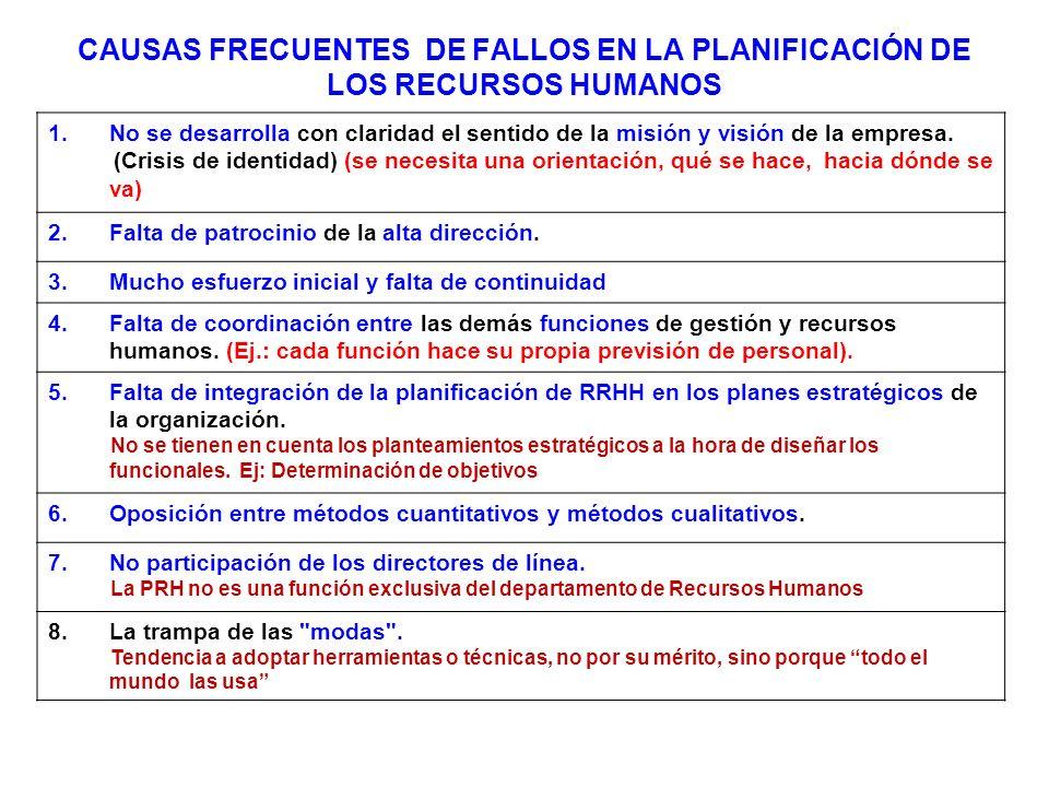 CAUSAS FRECUENTES DE FALLOS EN LA PLANIFICACIÓN DE LOS RECURSOS HUMANOS 1.No se desarrolla con claridad el sentido de la misión y visión de la empresa.