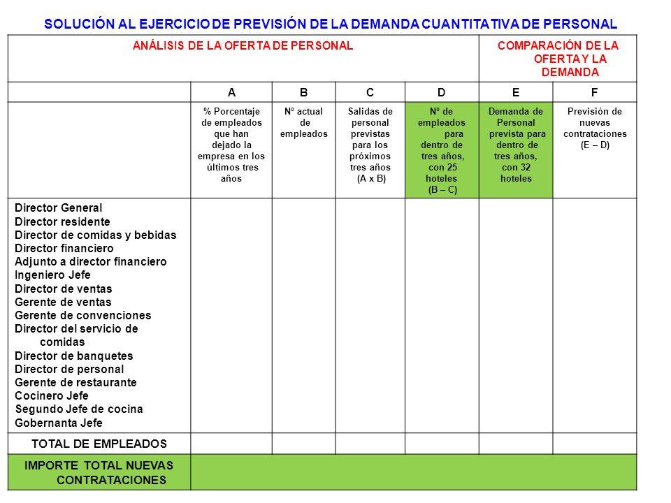 SOLUCIÓN AL EJERCICIO DE PREVISIÓN DE LA DEMANDA CUANTITATIVA DE PERSONAL ANÁLISIS DE LA OFERTA DE PERSONALCOMPARACIÓN DE LA OFERTA Y LA DEMANDA ABCDEF % Porcentaje de empleados que han dejado la empresa en los últimos tres años Nº actual de empleados Salidas de personal previstas para los próximos tres años (A x B) Nº de empleados para dentro de tres años, con 25 hoteles (B – C) Demanda de Personal prevista para dentro de tres años, con 32 hoteles Previsión de nuevas contrataciones (E – D) Director General Director residente Director de comidas y bebidas Director financiero Adjunto a director financiero Ingeniero Jefe Director de ventas Gerente de ventas Gerente de convenciones Director del servicio de comidas Director de banquetes Director de personal Gerente de restaurante Cocinero Jefe Segundo Jefe de cocina Gobernanta Jefe TOTAL DE EMPLEADOS IMPORTE TOTAL NUEVAS CONTRATACIONES