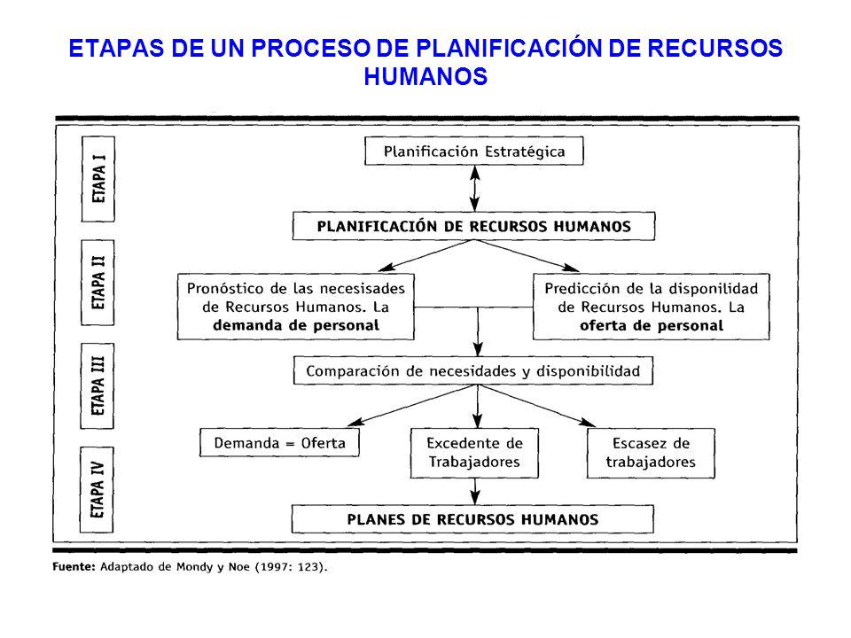 ETAPAS DE UN PROCESO DE PLANIFICACIÓN DE RECURSOS HUMANOS- RESUMEN 1.Inicio del proceso con la fijación de objetivos 2.
