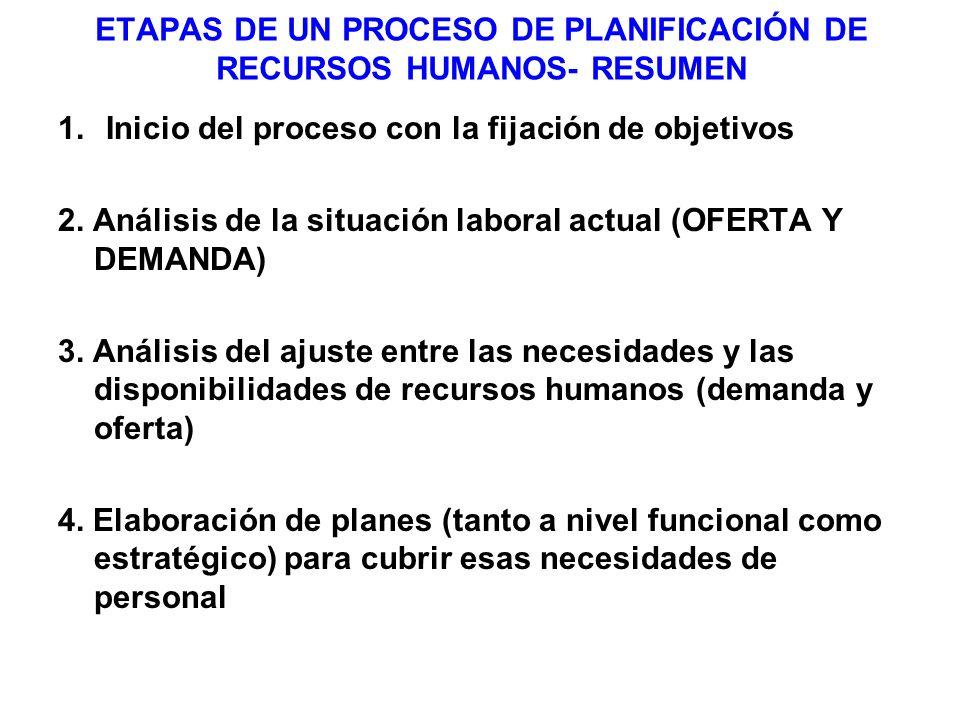 ETAPA I: DETERMINACIÓN DE LOS OBJETIVOS DE RECURSOS HUMANOS EN FUNCIÓN DE LOS OBJETIVOS ESTRATÉGICOS DE LA EMPRESA Los planes de recursos humanos han de basarse en los planes estratégicos de la organización (Alineamiento estratégico) 1.