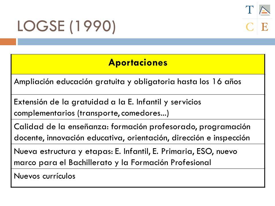 LOGSE (1990) Aportaciones Ampliación educación gratuita y obligatoria hasta los 16 años Extensión de la gratuidad a la E. Infantil y servicios complem