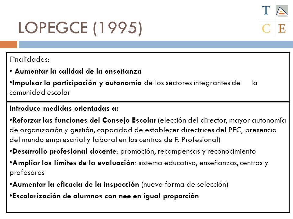 LOPEGCE (1995) Finalidades: Aumentar la calidad de la enseñanza Impulsar la participación y autonomía de los sectores integrantes de la comunidad esco