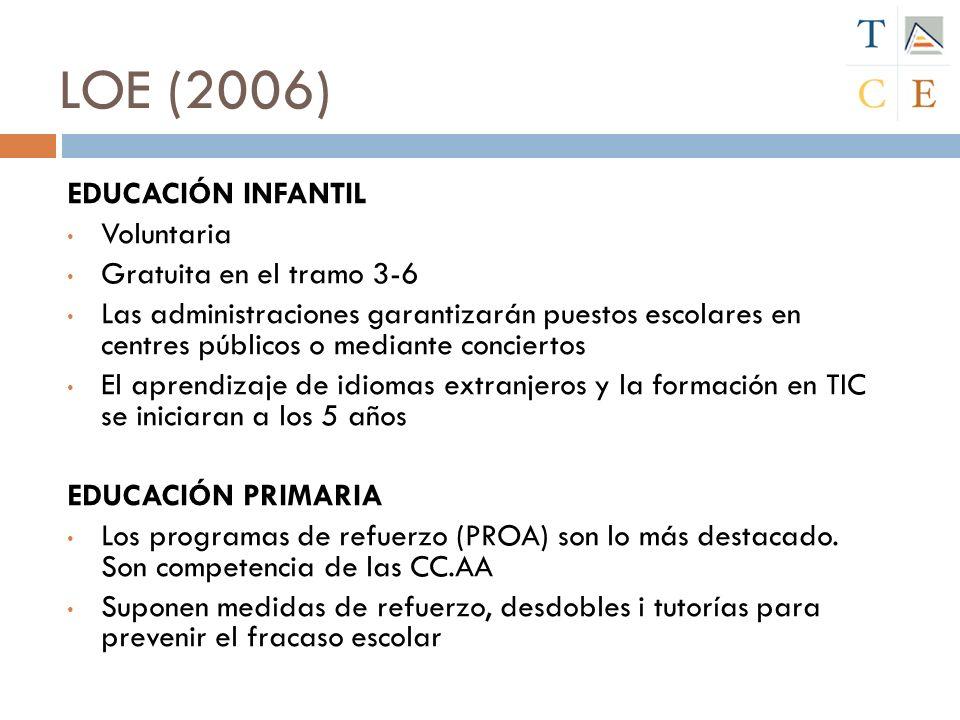 LOE (2006) EDUCACIÓN INFANTIL Voluntaria Gratuita en el tramo 3-6 Las administraciones garantizarán puestos escolares en centres públicos o mediante c