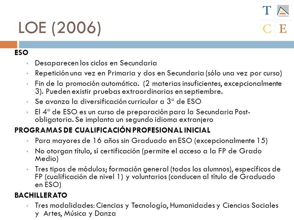 LOE (2006) ESO Desaparecen los ciclos en Secundaria Repetición una vez en Primaria y dos en Secundaria (sólo una vez por curso) Fin de la promoción au