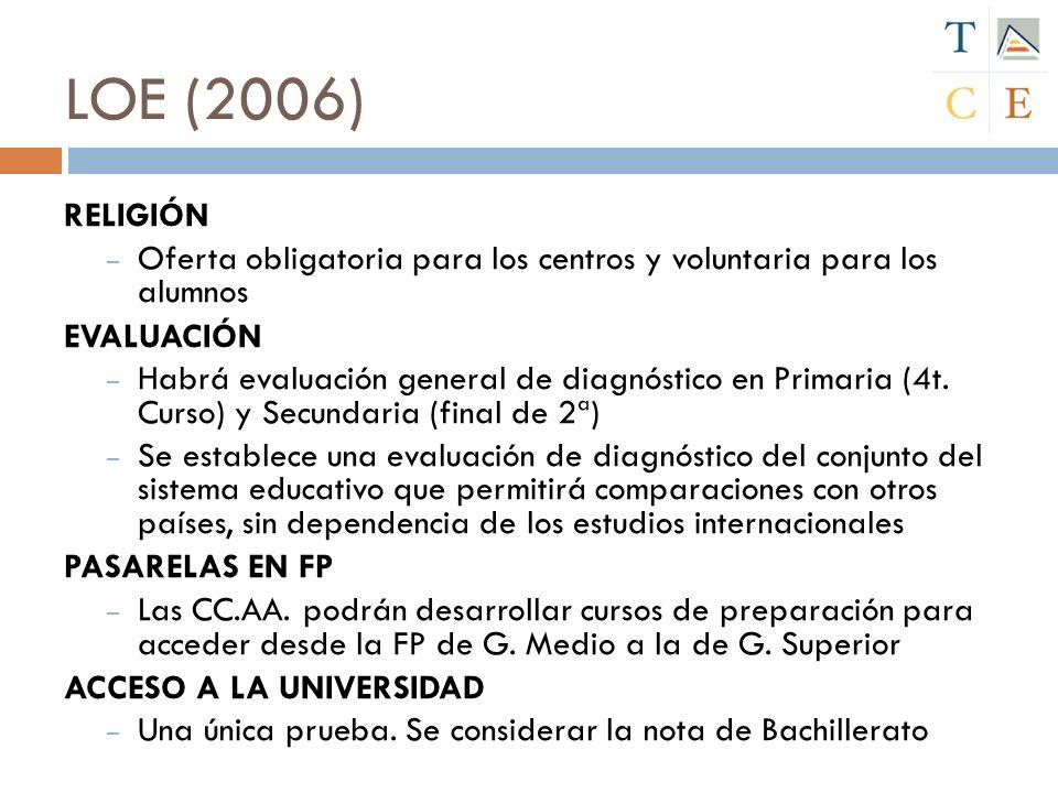 LOE (2006) RELIGIÓN – Oferta obligatoria para los centros y voluntaria para los alumnos EVALUACIÓN – Habrá evaluación general de diagnóstico en Primar