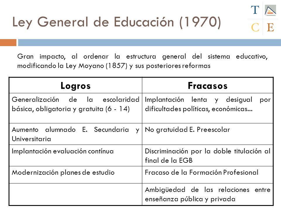Constitución de 1978 Aborda 3 aspectos esenciales relativos a la educación 1.DERECHO A LA EDUCACIÓN (art.