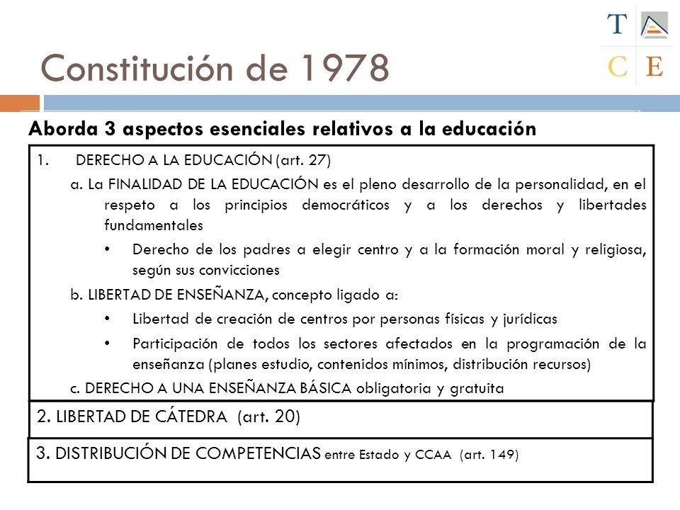 Constitución de 1978 Aborda 3 aspectos esenciales relativos a la educación 1.DERECHO A LA EDUCACIÓN (art. 27) a. La FINALIDAD DE LA EDUCACIÓN es el pl