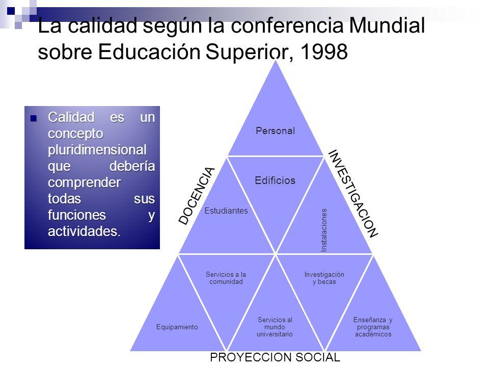 La calidad según la conferencia Mundial sobre Educación Superior, 1998 Calidad es un concepto pluridimensional que debería comprender todas sus funciones y actividades.